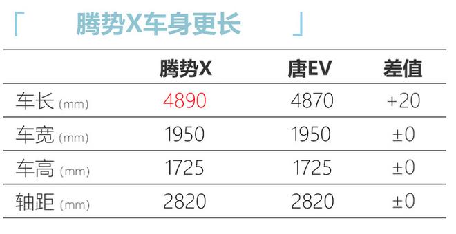 腾势X量产版信息曝光 续航超奔驰EQC