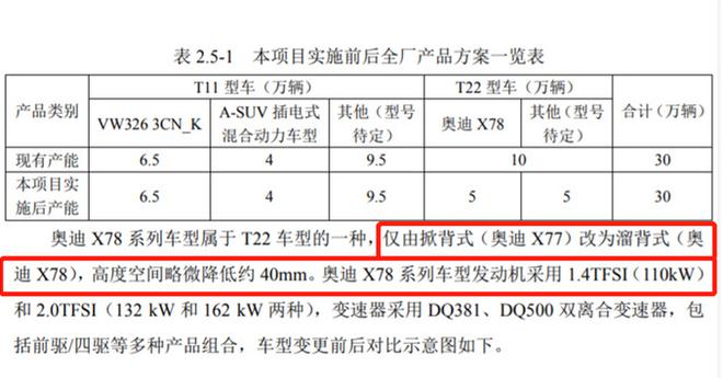 奧迪Q3轎跑SUV天津投產 起售價約27萬元