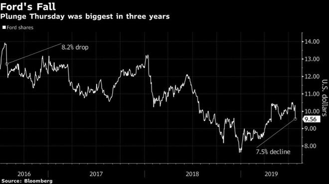 福特2019年盈利預期低迷 股價現三年來最大跌幅市值已低于特斯拉26億美元