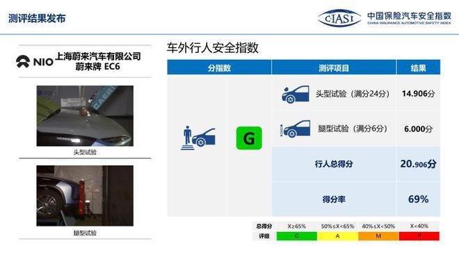 中保研公布7款车型碰撞成绩 表现均不错