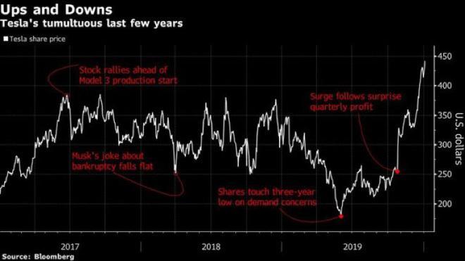特斯拉股價再創新高 市值達800億美元超兩個福特