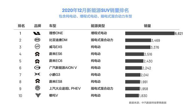 终端零售数据出炉 理想ONE成为2020年新能源SUV销量冠军
