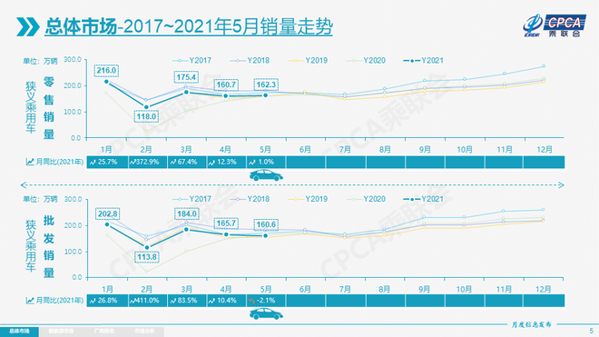 乘联会发布5月份全国乘用车市场分析-第2张图片-汽车笔记网