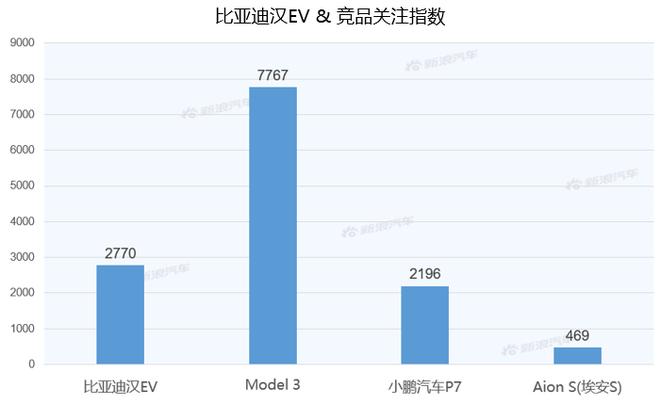 【新浪汽车大数据】上市半年后,比亚迪汉EV的市场竞争力如何?