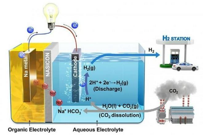 氢燃料电池汽车 是谁先吃螃蟹就先得益吗?