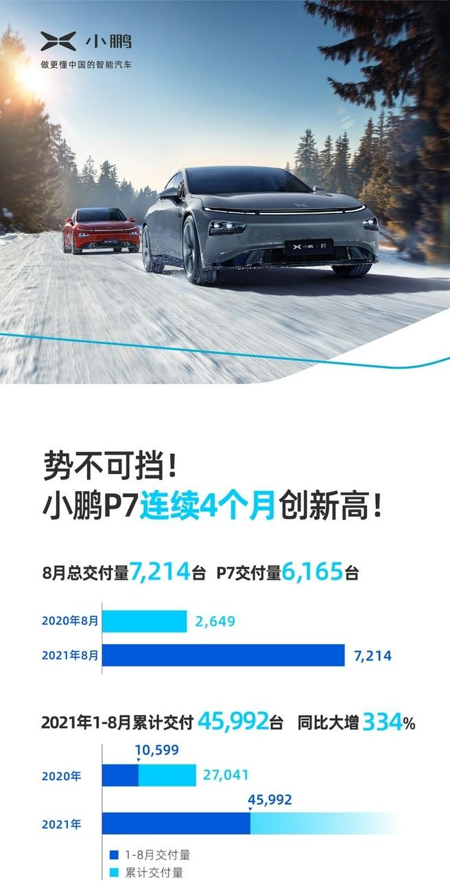 小鹏汽车8月交付7,214台 同比增长172%