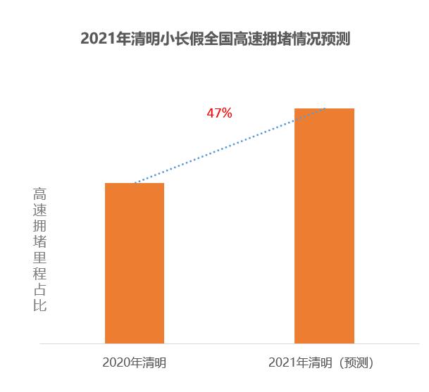2021清明假期:预计驾车跨城出行用户占比超三成