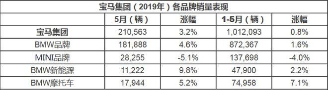 豪華車5月銷量:寶馬增長33% 奔馳奧迪雙雙下滑