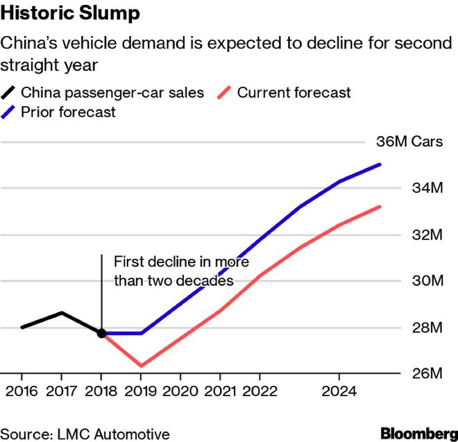 2019年過半 車市持續低迷 預計全年將下滑5%
