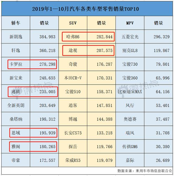 """大數據盤點2019年""""熱款""""車型"""