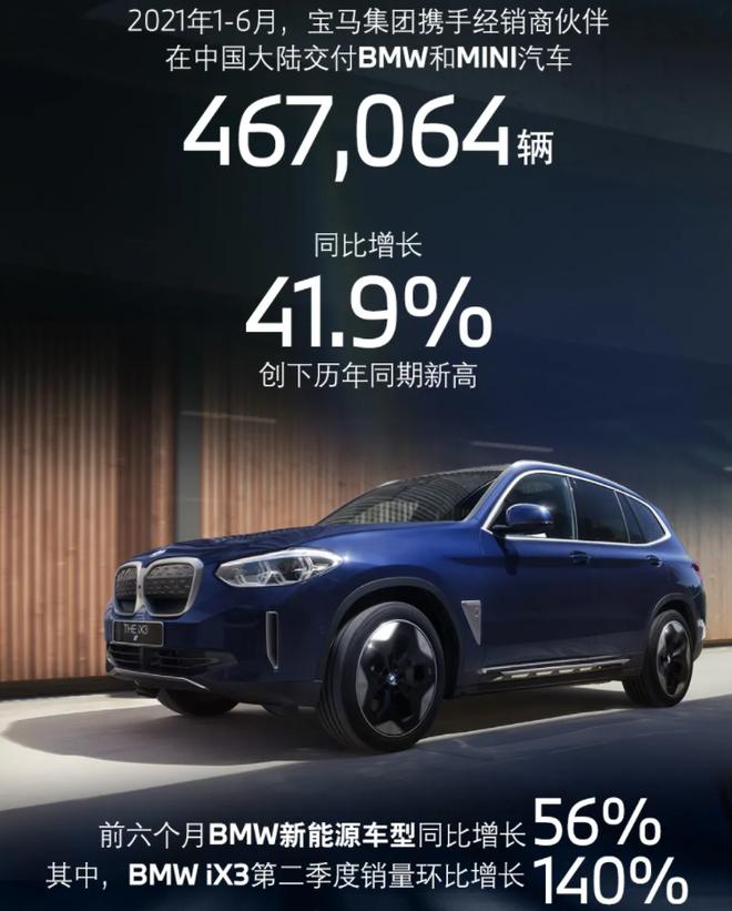 宝马集团上半年在华交付46.7万辆