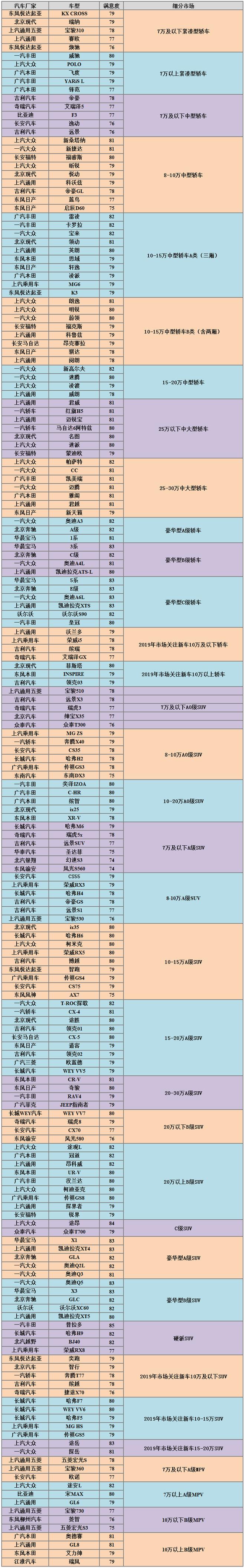 2019年中国汽车行业百辆新车故障率同比升14%