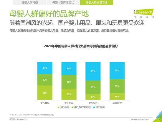 来源:2021年中国的母婴人群消费研究报告