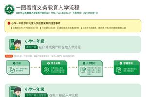 北京中小学升学政策出台:本市户籍无房家庭可租住地入学