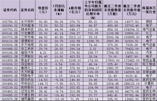 """社保基金大额新进增持股曝光 三角度解密""""风向标""""布局策略"""