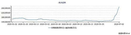 光大证券今年以来融资余额转折