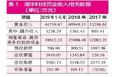 比亚迪中报:上半年净利润14.55亿 同比增长203.61%