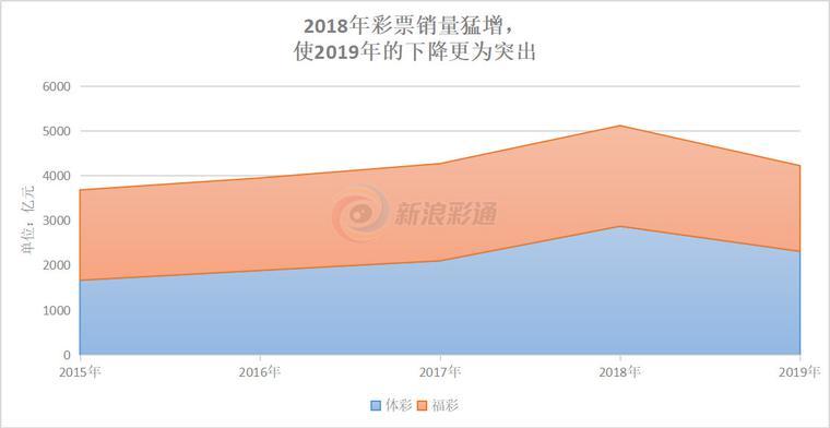 业界新闻-         彩票销量年减894(5)