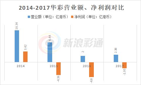 华彩2017年营收2.38亿港币,未来或大有可期?彩通