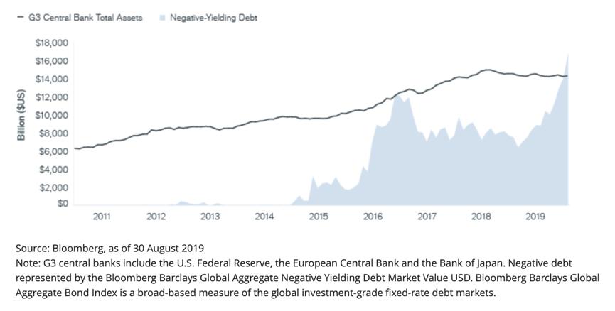 负收入率的全球债券和G3国家央走的总资产 (图片来源:彭博)注:G3中央银走包括美国联邦贮备委员会、欧洲中央银走和日本银走。图为彭博巴克莱全球综相符负收入率债券以美元计价的市场价值。彭博巴克莱全球综相符债券指数是衡量全球投资级固定利率债券市场的普及指标。