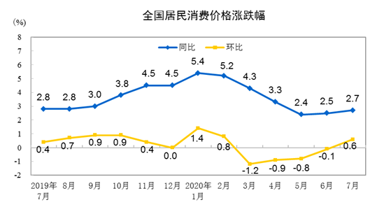 沪指震荡上涨 7月CPI同比上涨2.7%、PPI同比下降2.4%