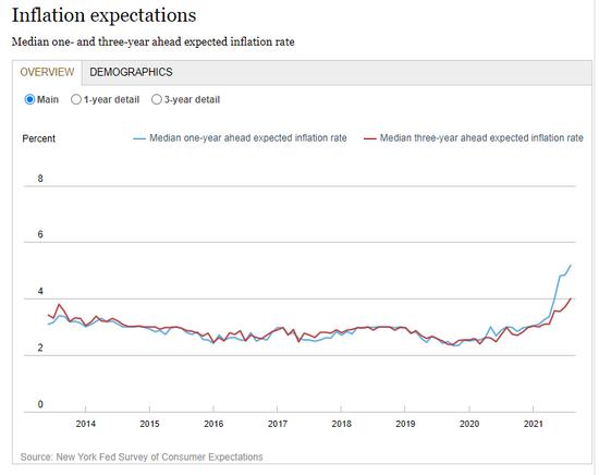 智堡观点:美国消费者中期通胀预期创纪录 周二晚间将发布8月CPI数据