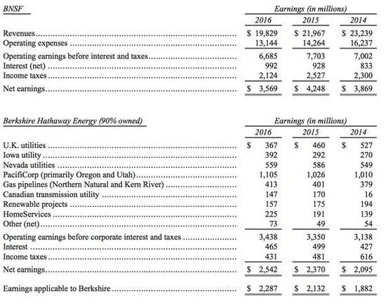 BHE和BNSF的關鍵財務數據