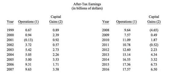 伯克希爾1999年業務重新定向以來的金融交易記錄