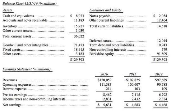 製造業、服務業、零售業資産負債和盈利情況