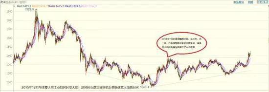 美国货币政策周期转向 黄金牛市至少还会持续三年
