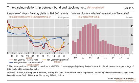 美债作为安全资产的地位出现了变化