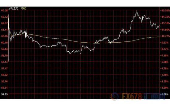 美元飙升黄金冲高回落 油价涨幅成交量创纪录