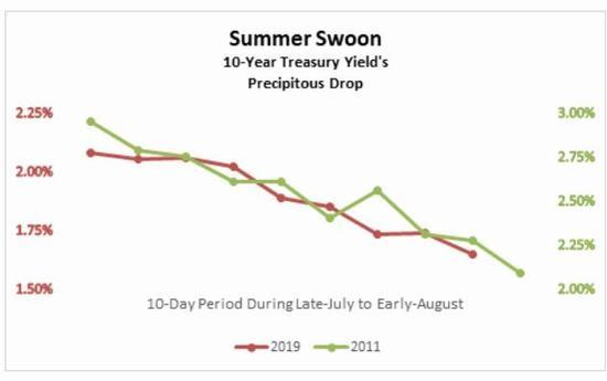 美债收益率距历史低位有多远? 跌入负值恐非杞人忧天