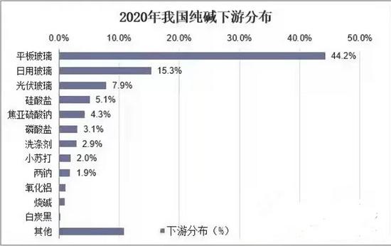 华东区域(安徽)纯碱市场分析及行情展望