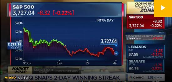 股市在创下历史新高后收低