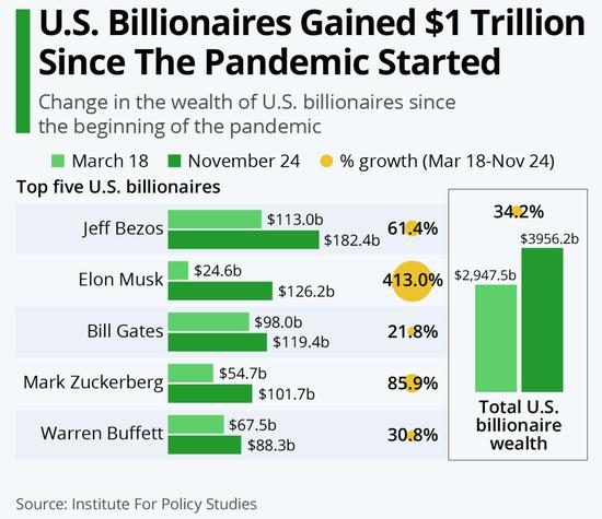 新冠疫情以来 美国亿万富翁资产增加了1万亿美元