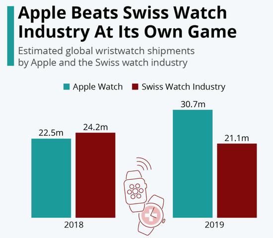 SA:Apple Watch 销量超过整个瑞士手表行业销量