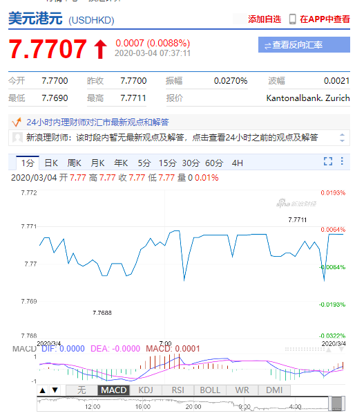 香港金管局将基准利率下调50个基点 港元波动不大-XM外汇开户返佣