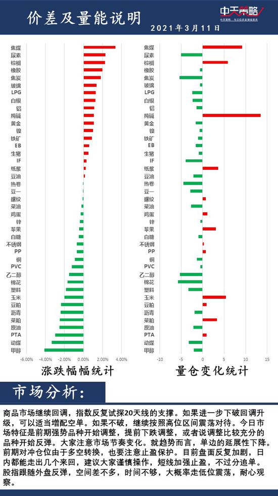 中天策略3月11日市场分析:重视风险 积极调整