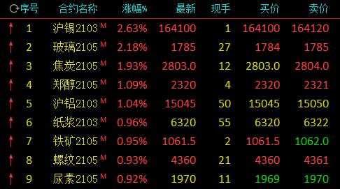 期市开盘:沪锡涨近3%、玻璃涨逾2% 苯乙烯、苹果跌逾2%