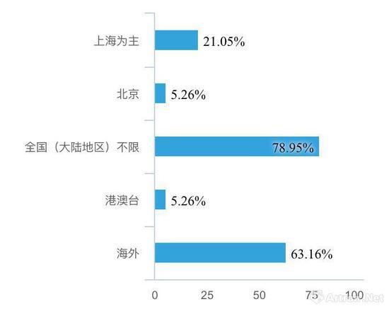 2018年上半年 华东地区画廊代理的艺术家地区分布图