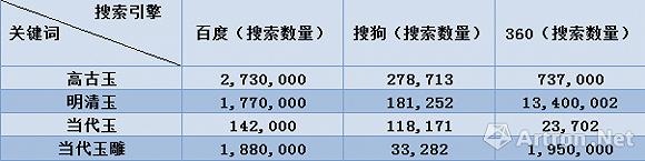 互联网大数据下的中国古玉