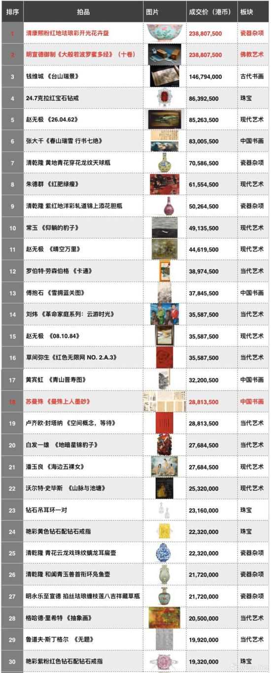 香港蘇富比2018年春拍成交TOP30