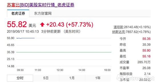 這一收購消息使得蘇富比拍賣股價大漲(圖片來自網絡)