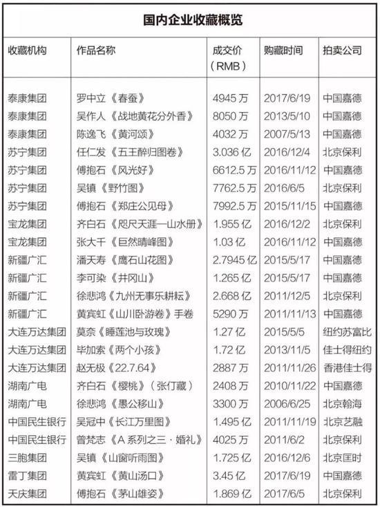 回顧中國藝術品市場2018年成交額