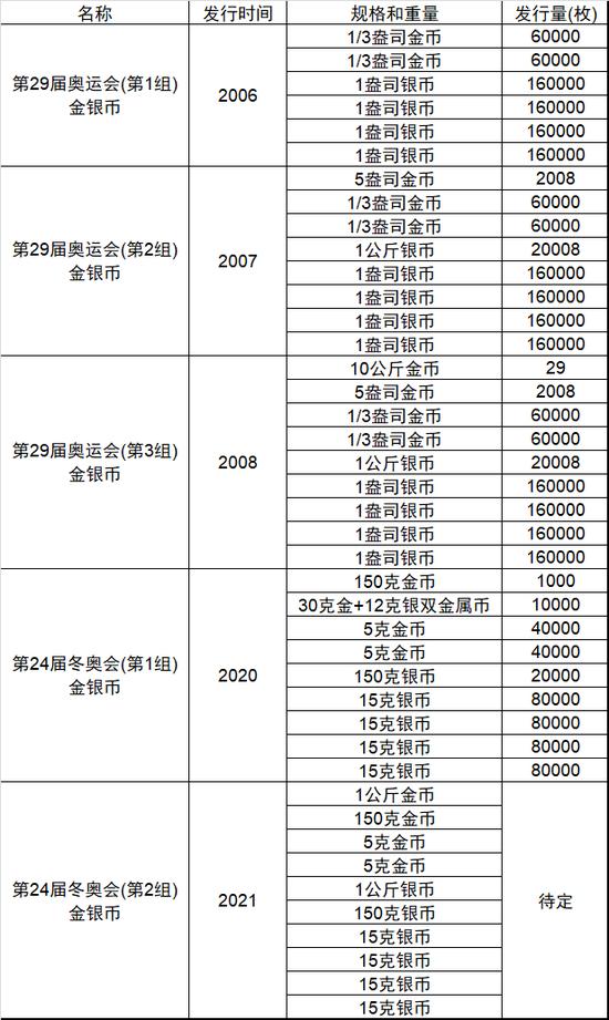 從央行2020年第1號公告談第24屆冬奧會系列金銀幣