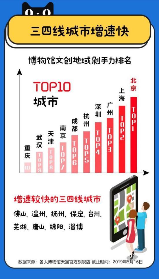 """天貓推動IP跨界實現""""文物復興"""""""
