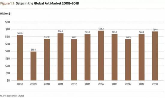 全球艺术市场增长6%  反观中国市场行情怎么样