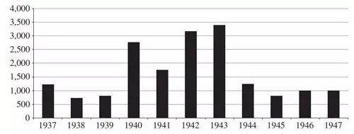 圖1.Drouot拍賣油畫的數量(1937-47),數據源:Oosterlinck (2017)頁2673