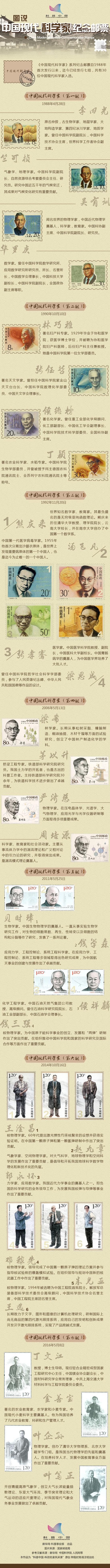 详解中国现代科学家纪念邮票